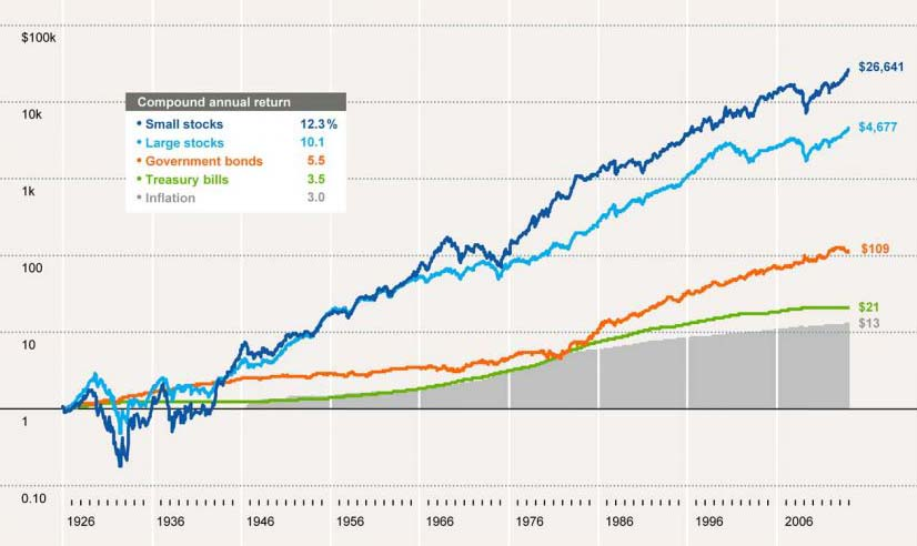 Chart-1-SBBI1